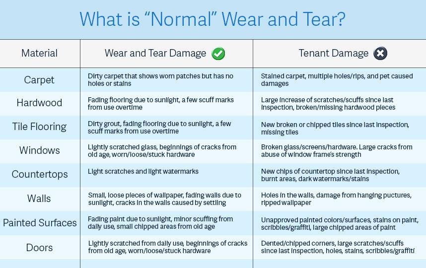 What is Normal Wear & Tear