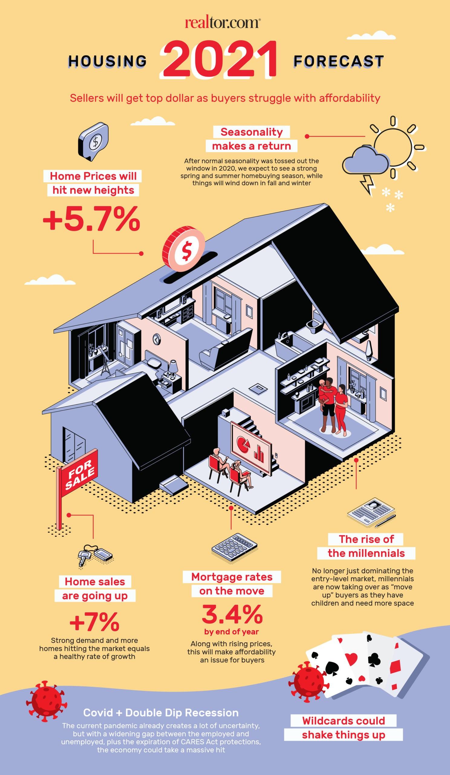 2021 National Housing Market Forecast